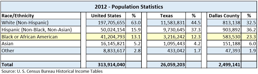 Table of values for the 2012 United States Census. Population by Race/Ethnicity for the United States, Texas, and Dallas County.