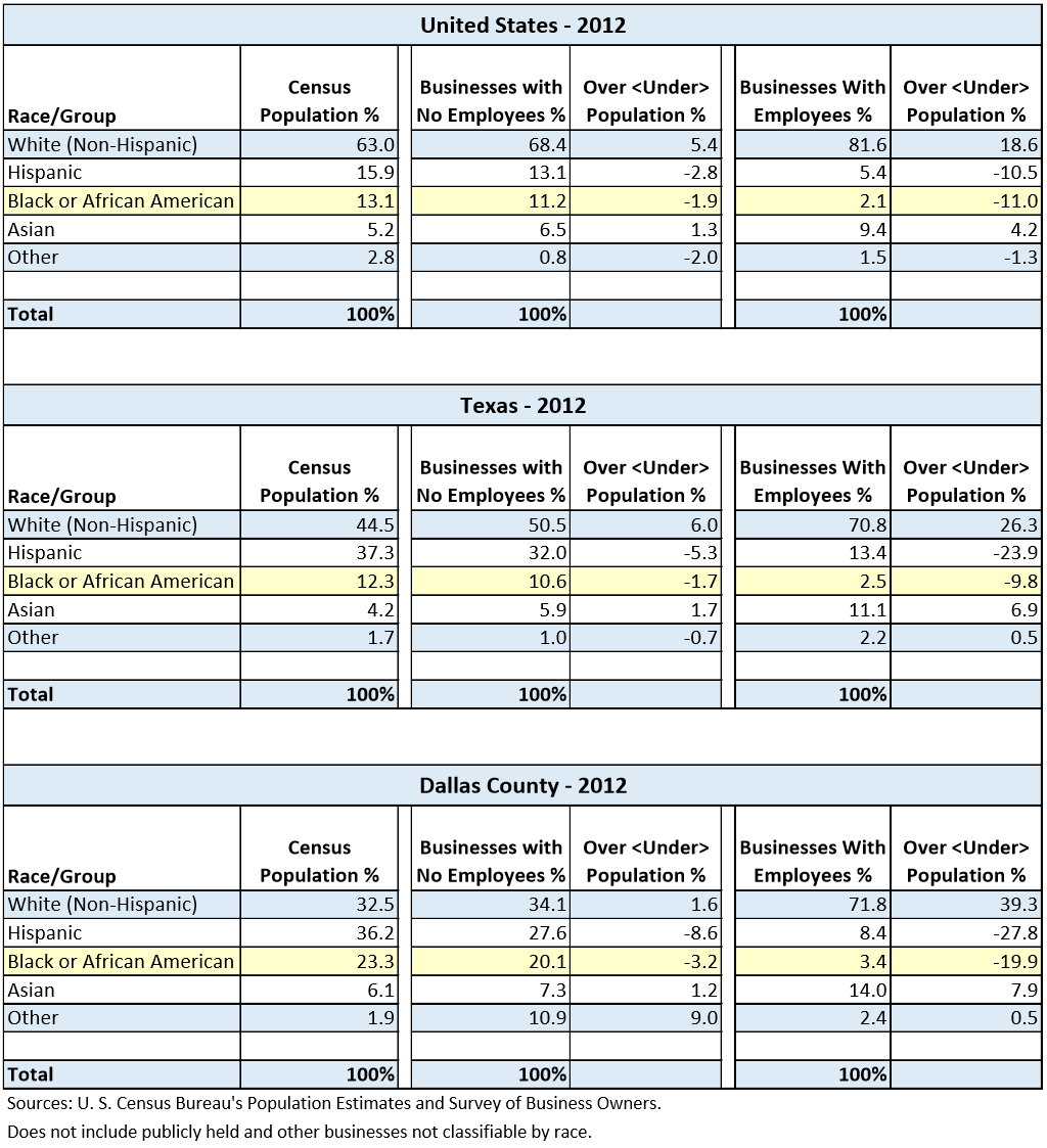 Data table that compares the United States Census Bureau Population Percentages with the Percentages of the Number of Businesses in the United States, Texas, and Dallas County by Race/Ethnicity for the year 2012.