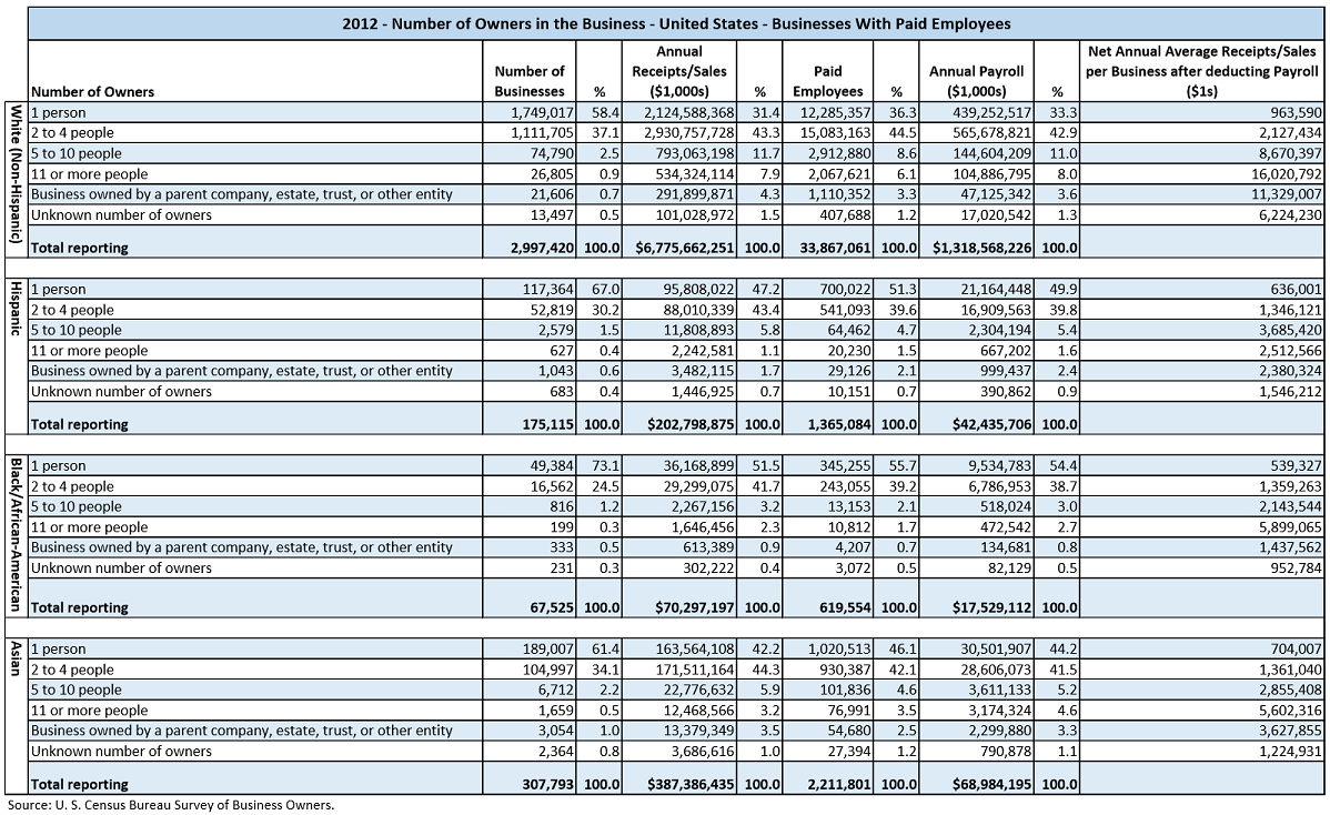 Data table with values from the U.S. Census Bureau Survey of Business Owners for 2012. The data shows the number of businesses, their annual sales, number of employees, and the annual payroll by the number of owners ranges of, 1, 2 to 4, 5 to 10, 11 or more, and owned by parent company or other entity. This data is partitioned by the major races/ethnicities, White, Hispanic, Black/African-American, and Asian.