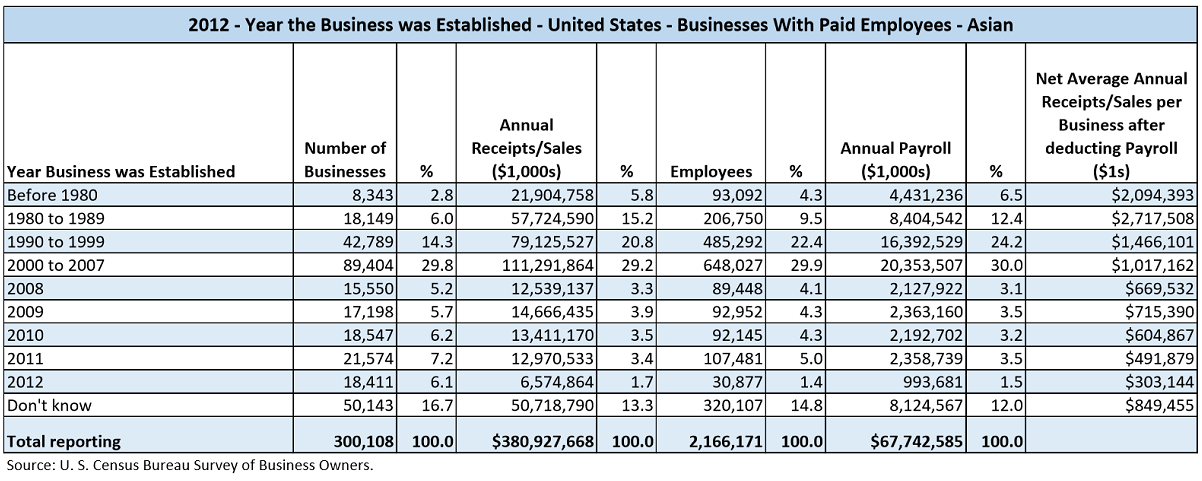Data table with values from the U.S. Census Bureau Survey of Business Owners for 2012. The data shows the number of businesses, their annual sales, number of employees, annual payroll, and the net average annual sales after deducting payroll for Asian-Owned businesses by the year the business was established ranges of, Before 1980, 1980 to 1989, 1990 to 1999, 2000 to 2007, 2008, 2009, 2010, 2011, 2012, and Don't know.