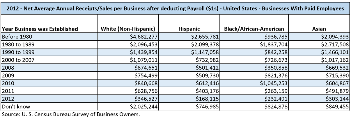 Data table with values from the U.S. Census Bureau Survey of Business Owners for 2012. The data shows the net average annual sales after deducting payroll by the year the business was established ranges of, Before 1980, 1980 to 1989, 1990 to 1999, 2000 to 2007, 2008, 2009, 2010, 2011, 2012, and Don't know. This data is partitioned by the major races/ethnicities, White, Hispanic, Black/African-American, and Asian.
