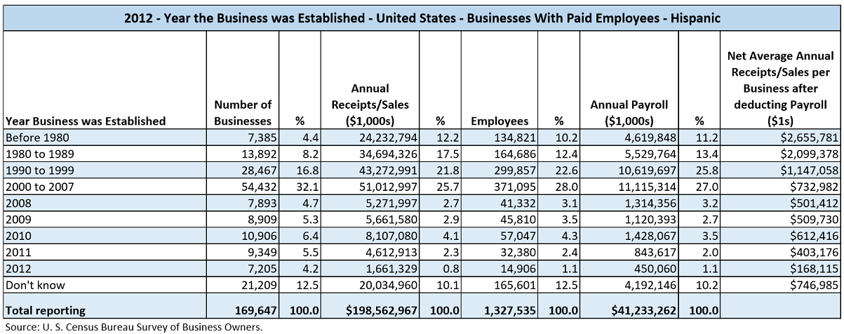 Data table with values from the U.S. Census Bureau Survey of Business Owners for 2012. The data shows the number of businesses, their annual sales, number of employees, annual payroll, and the net average annual sales after deducting payroll for Hispanic-Owned businesses by the year the business was established ranges of, Before 1980, 1980 to 1989, 1990 to 1999, 2000 to 2007, 2008, 2009, 2010, 2011, 2012, and Don't know.