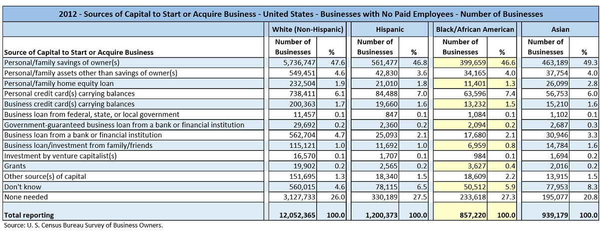 Data table with values from the U.S. Census Bureau Survey of Business Owners for 2012. The data shows the number of businesses by various different types of Sources of Capital used to Start or Acquire the Businesses. This data is for businesses with no paid employees and is partitioned by the major races/ethnicities, White, Hispanic, Black/African-American, and Asian.