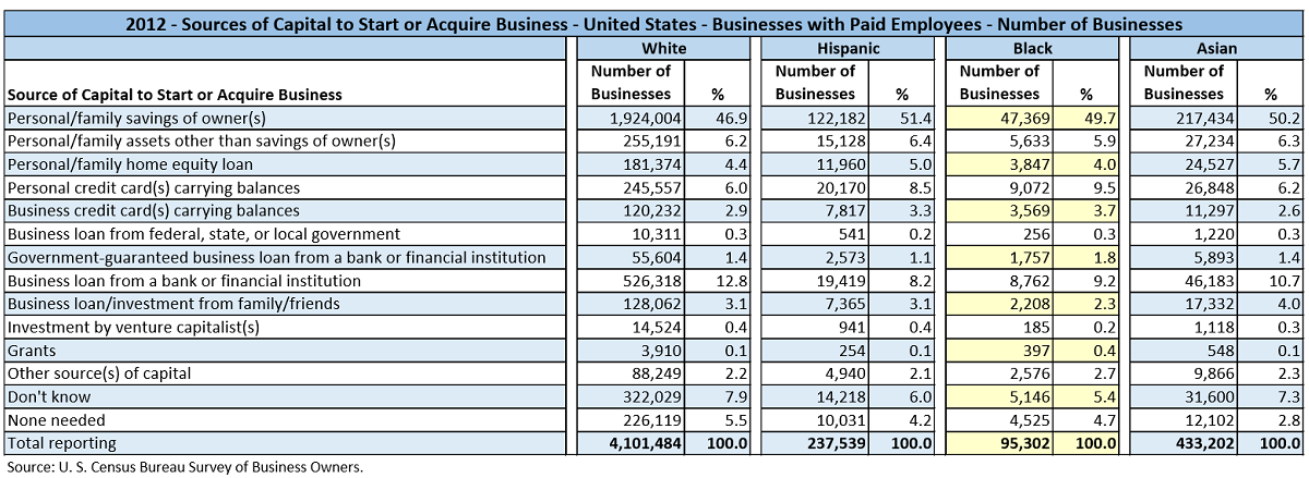 Data table with values from the U.S. Census Bureau Survey of Business Owners for 2012. The data shows the number of businesses by various different types of Sources of Capital used to Start or Acquire the Businesses. This data is for businesses with paid employees and is partitioned by the major races/ethnicities, White, Hispanic, Black/African-American, and Asian.