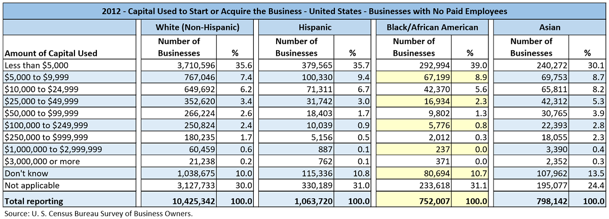 Data table with values from the U.S. Census Bureau Survey of Business Owners for 2012. The data shows the number of businesses by various different ranges of Amounts of Capital used to Start or Acquire the Businesses. This data is for businesses with no paid employees and is partitioned by the major races/ethnicities, White, Hispanic, Black/African-American, and Asian.