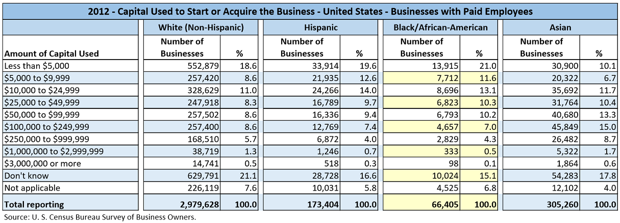 Data table with values from the U.S. Census Bureau Survey of Business Owners for 2012. The data shows the number of businesses by various different ranges of Amounts of Capital used to Start or Acquire the Businesses. This data is for businesses with paid employees and is partitioned by the major races/ethnicities, White, Hispanic, Black/African-American, and Asian.