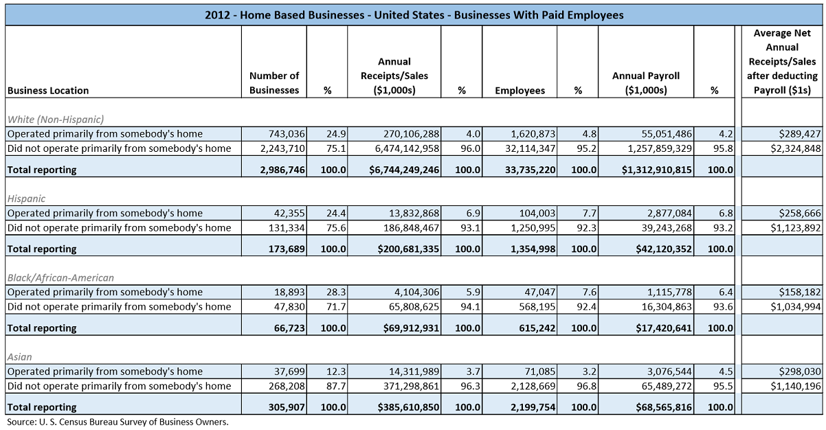 Data table with values from the U.S. Census Bureau Survey of Business Owners for 2012. The data shows the number of business owners and their relative percentages by the Home Based Business ranges of; Operated primarily from somebody's home or Did not operate primarily from somebody's home. The data depicted is for businesses with paid employees. It is also partitioned by the major races/ethnicities, White, Hispanic, Black/African-American, and Asian.