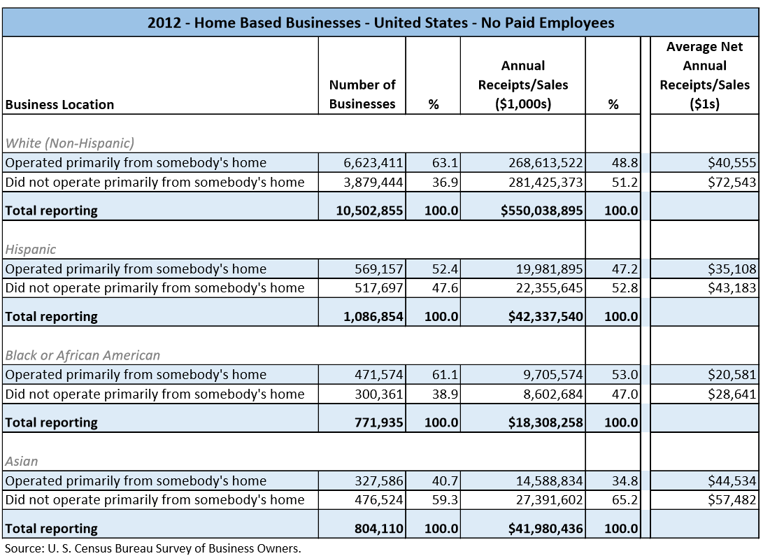 Data table with values from the U.S. Census Bureau Survey of Business Owners for 2012. The data shows the number of business owners and their relative percentages by the Home Based Business ranges of; Operated primarily from somebody's home or Did not operate primarily from somebody's home. The data depicted is for businesses that do not have paid employees. It is aslo partitioned by the major races/ethnicities, White, Hispanic, Black/African-American, and Asian.