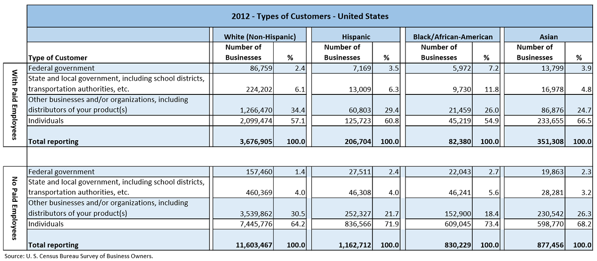 Data table with values from the U.S. Census Bureau Survey of Business Owners for 2012. The data shows the number of businesses by the Customer Type ranges of; Federal Government, State and Local Government including School Districts etc, Other Businesses, and Individuals. This data is partitioned by the major races/ethnicities, White, Hispanic, Black/African-American, and Asian.