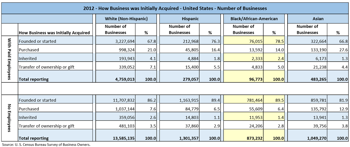 Data table with values from the U.S. Census Bureau Survey of Business Owners for 2012. The data shows how businesses were initially acquired, either founded, purchased, inherited or by gift. This data is partitioned by the major races/ethnicities, White, Hispanic, Black/African-American, and Asian.