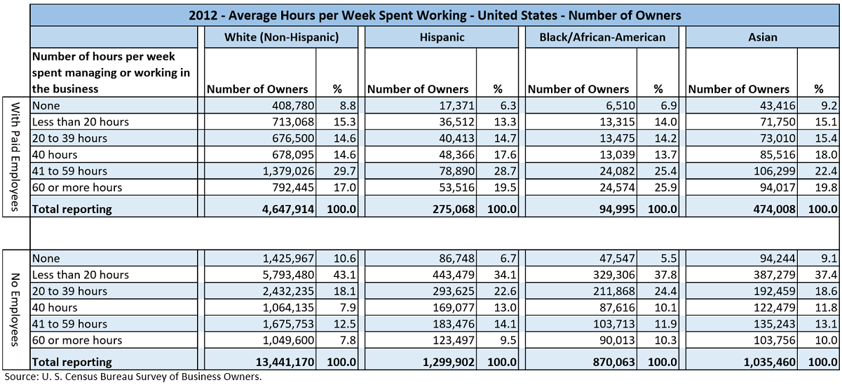 Data table with values from the U.S. Census Bureau Survey of Business Owners for 2012. The data shows the number of business owners and their relative percentages by the averge weekly hours worked ranges of; None, Less than 20 hours, 20 to 39 hours, 40 hours, 41 to 59 hours, and 60 or more hours. This data is separated by businesses with paid employees and those with no employees. It is also partitioned by the major races/ethnicities, White, Hispanic, Black/African-American, and Asian.