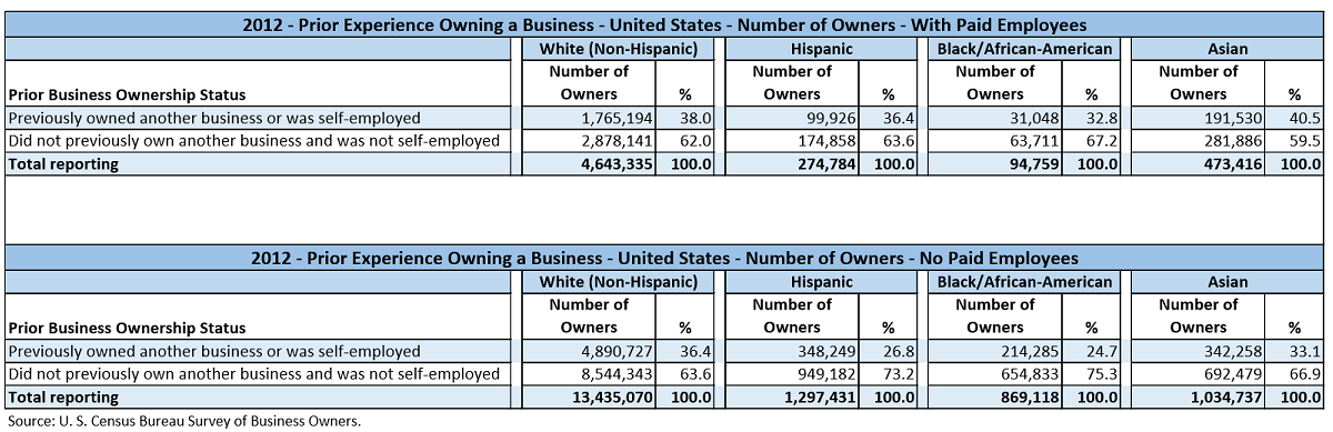 Data table with values from the U.S. Census Bureau Survey of Business Owners for 2012. The data shows the number of business owners and their relative percentages by the Prior Business Ownership Status ranges of; Previously owned another business or Did not previously own another business. This data is separated by businesses with paid employees and those with no employees. It is also partitioned by the major races/ethnicities, White, Hispanic, Black/African-American, and Asian.