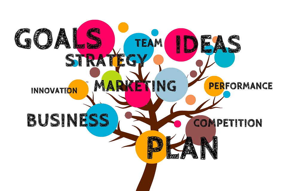 Graphical presentation of Business Plan as a tree with the branches representing parts of the business plan.