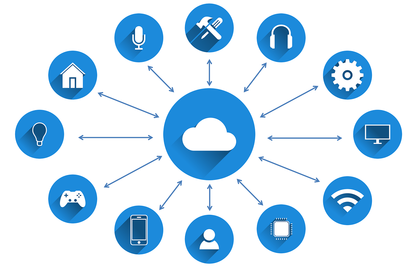 Graphic depiction of the Internet of Things. Cloud in the center, connected to various electronic devices.