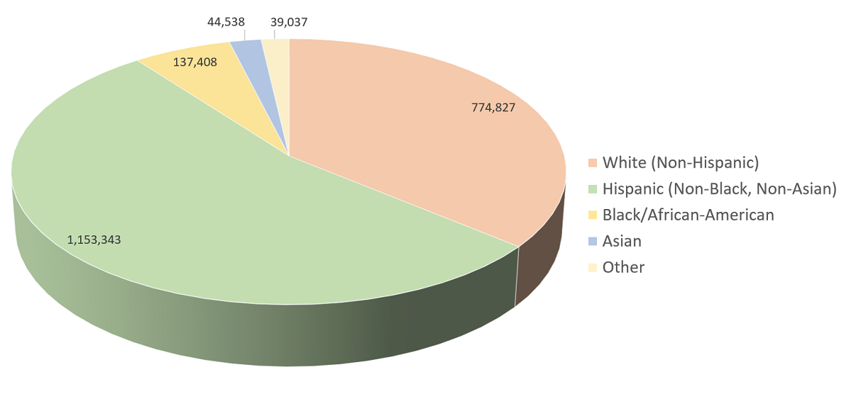 Pie chart of the population of the San Antonio/New Braunfels, Texas metro area, categorized by race/ethnicity for 2012.