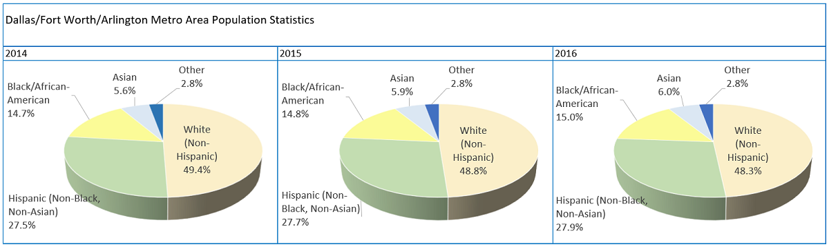 Three pie charts depicting the the Racial/Ethnic population composition of the Dallas/Fort Worth Arlington Metro Area for the years 2014, 2015, and 2016.