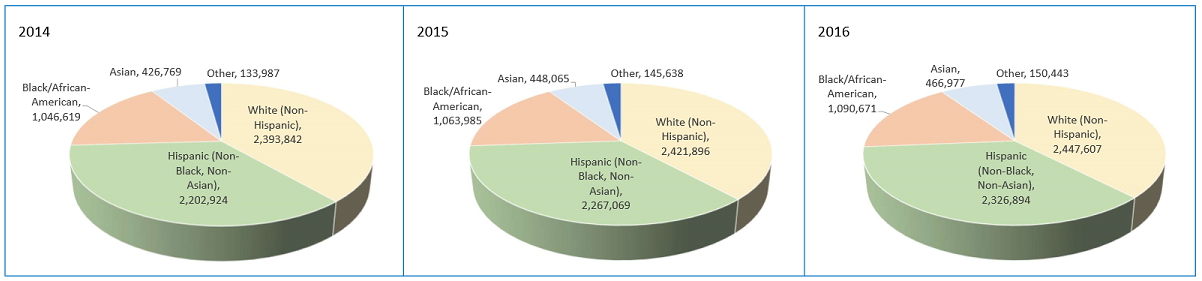 Houston/The Woodlands/Sugar Land,TX MSA Population Pie Charts by Race/Ethnicity for 2014, 2015, and 2016.