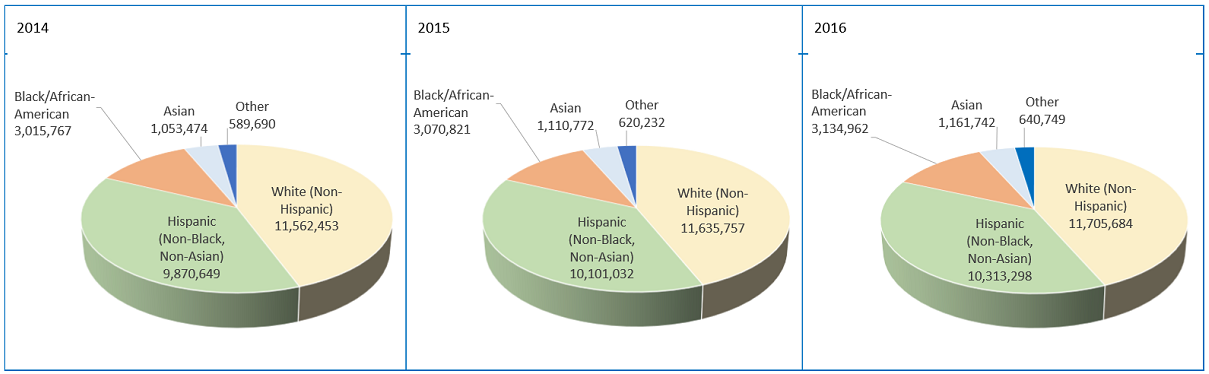 Texas Population Pie Charts by Race/Ethnicity for 2014, 2015, and 2016.