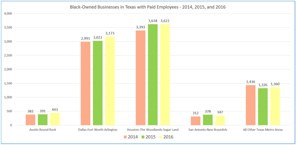 Clustered Bar Chart of the number of Black-Owned businesses in the top 4 MSAs in Texas for 2014, 2015, and 2016.