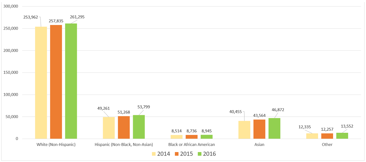 Texas Businesses with Paid Employees Clustered Bar Charts by Race/Ethnicity for 2014, 2015, and 2016.